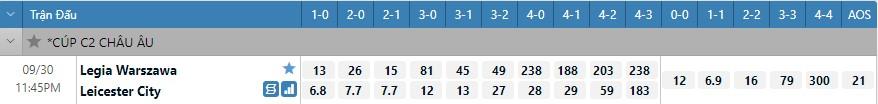 Tỷ lệ kèo tỷ số Legia vs Leicester