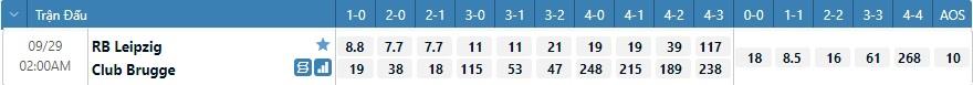 Tỷ lệ kèo tỷ số Leipzig vs Brugge