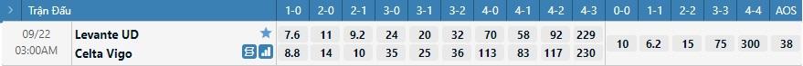 Tỷ lệ kèo tỷ số Levante vs Celta Vigo