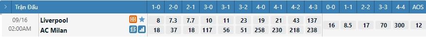 Tỷ lệ kèo tỷ số Liverpool vs Milan