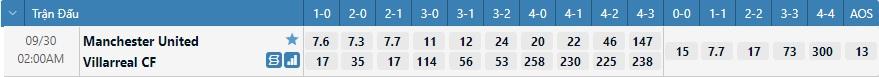 Tỷ lệ kèo tỷ số Man United vs Villarreal