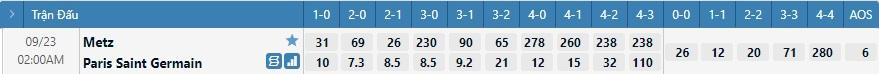 Tỷ lệ kèo tỷ số Metz vs PSG