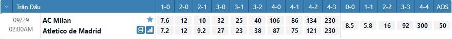 Tỷ lệ kèo tỷ số Milan vs Atletico