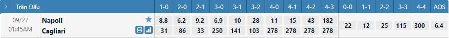 Tỷ lệ kèo tỷ số Napoli vs Cagliari