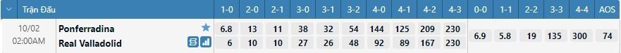 Tỷ lệ kèo tỷ số Ponferradina vs Valladolid