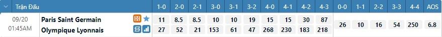 Tỷ lệ kèo tỷ số PSG vs Lyon
