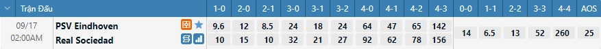 Tỷ lệ kèo tỷ số PSV vs Sociedad