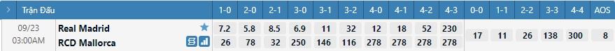 Tỷ lệ kèo tỷ số Real Madrid vs Mallorca