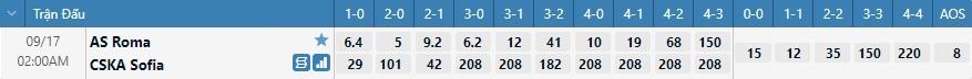 Tỷ lệ kèo tỷ số Roma vs CSKA Sofia