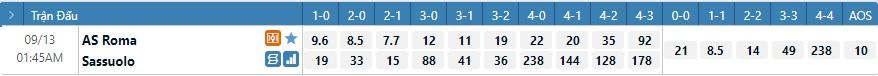 Tỷ lệ kèo tỷ số Roma vs Sassuolo