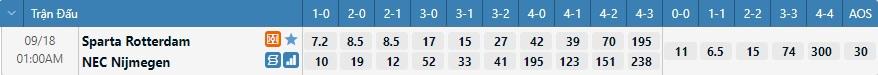 Tỷ lệ kèo tỷ số Rotterdam vs NEC