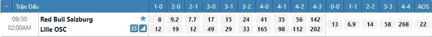 Tỷ lệ kèo tỷ số Salzburg vs Lille