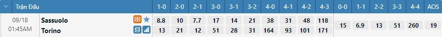 Tỷ lệ kèo tỷ số Sassuolo vs Torino