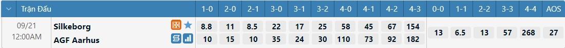 Tỷ lệ kèo tỷ số Silkeborg vs AGF