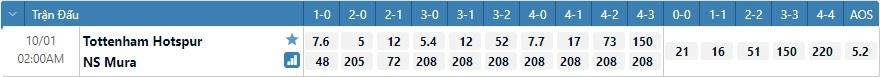 Tỷ lệ kèo tỷ số Tottenham vs Mura