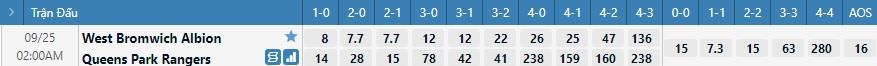 Tỷ lệ kèo tỷ số West Brom vs QPR