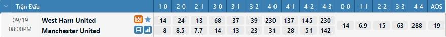 Tỷ lệ kèo tỷ số West Ham vs Man United