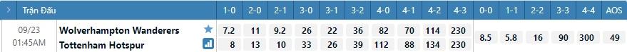 Tỷ lệ kèo tỷ số Wolves vs Tottenham