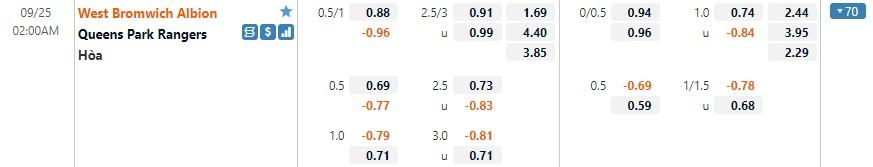 Tỷ lệ kèo West Brom vs QPR