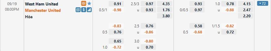 Tỷ lệ kèo West Ham vs Man United
