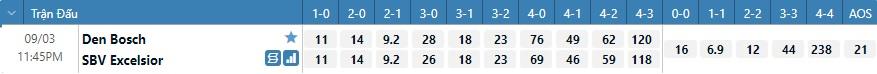 Tỷ lệ kèo tỷ số Den Bosch vs Excelsior