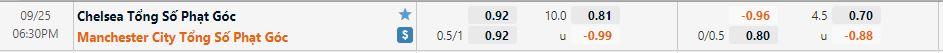 Tỷ lệ kèo phạt góc Chelsea vs Man City