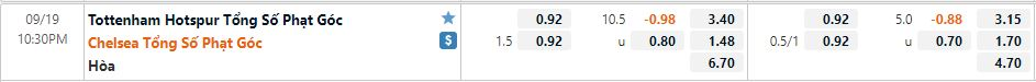 Tỷ lệ kèo phạt góc Tottenham vs Chelsea