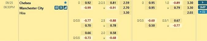 Tỷ lệ kèo tài xỉu Chelsea vs Man City