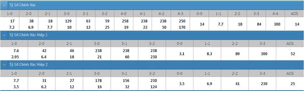Tỷ lệ kèo tỷ số chính xác Brentford vs Liverpool