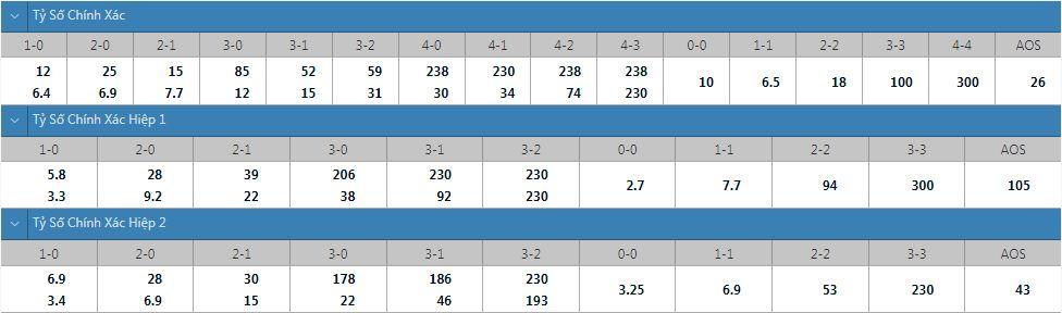 Tỷ lệ kèo tỷ số chính xác Tottenham vs Chelsea