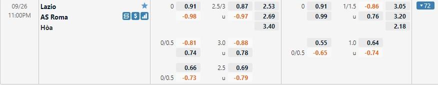 Tỷ lệ kèo Lazio vs Roma