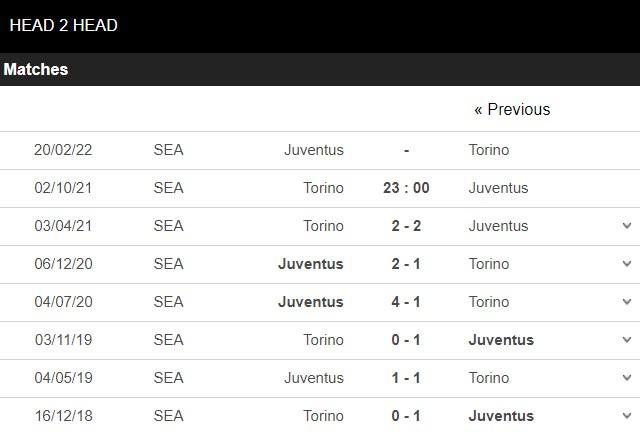 Lịch sử đối đầu Torino vs Juventus