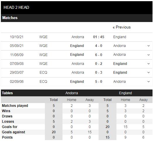 Lịch sử đối đầu Andorra vs Anh