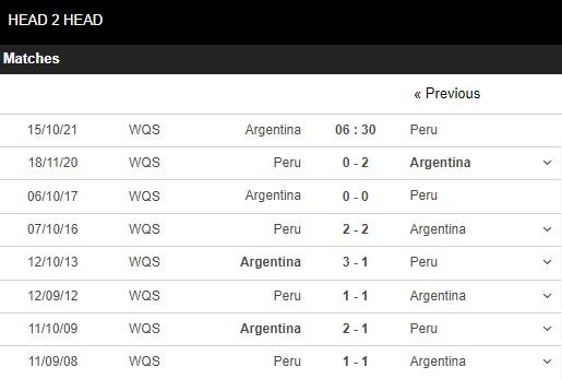 Lịch sử đối đầu Argentina vs Peru