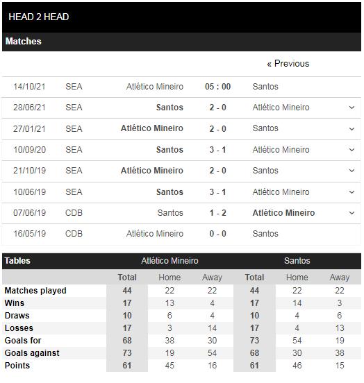 Lịch sử đối đầu Atletico Mineiro vs Santos