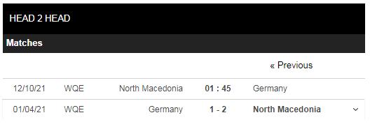 Lịch sử đối đầu Bắc Macedonia vs Đức
