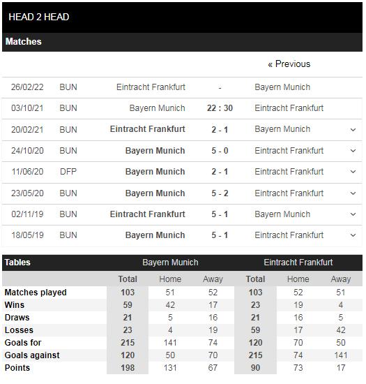 Lịch sử đối đầu Bayern Munich vs Frankfurt