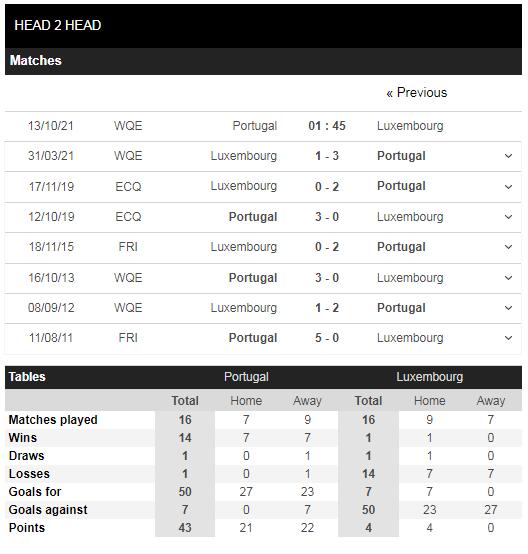 Lịch sử đối đầu Bồ Đào Nha vs Luxembourg