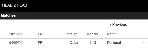 Lịch sử đối đầu Bồ Đào Nha vs Qatar