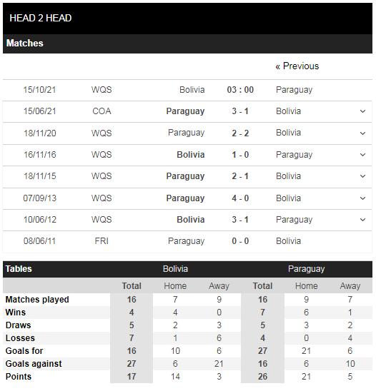 Lịch sử đối đầu Bolivia vs Paraguay