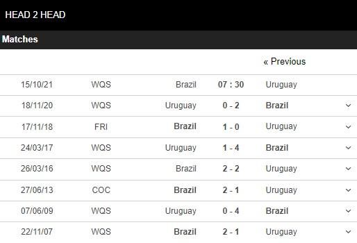 Lịch sử đối đầu Brazil vs Uruguay