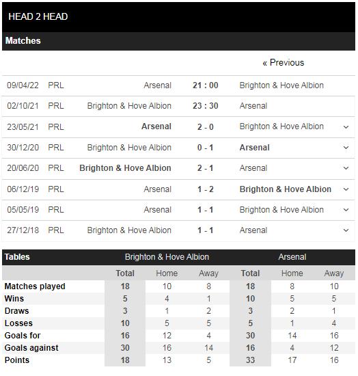 Lịch sử đối đầu Brighton vs Arsenal