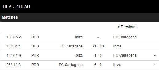 Lịch sử đối đầu Cartagena vs Ibiza