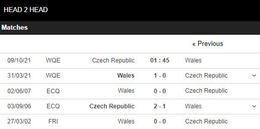 Lịch sử đối đầu CH Séc vs Wales