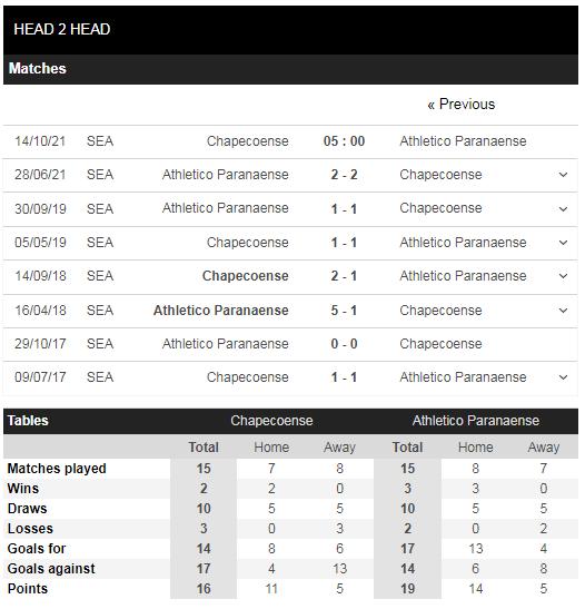 Lịch sử đối đầu Chapecoense vs Paranaense