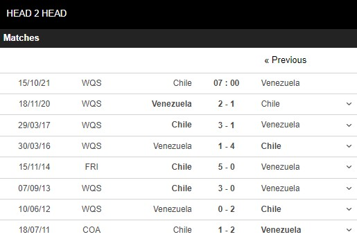 Lịch sử đối đầu Chile vs Venezuela