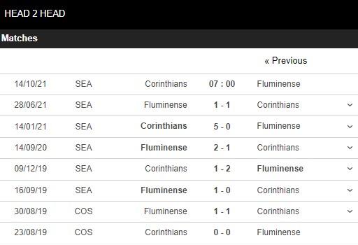 Lịch sử đối đầu Corinthians vs Fluminense