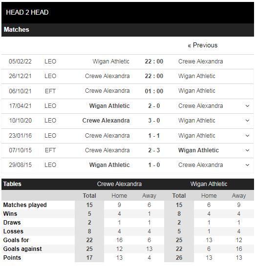 Lịch sử đối đầu Crewe vs Wigan