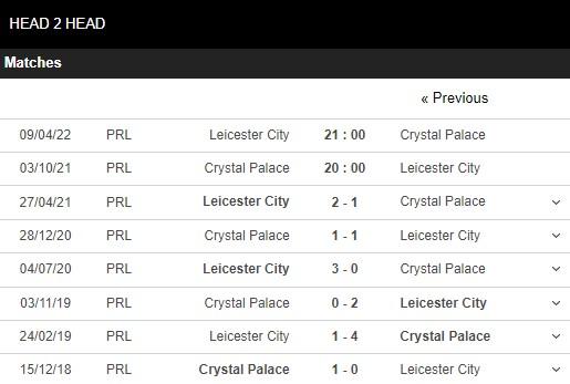 Lịch sử đối đầu Crystal Palace vs Leicester