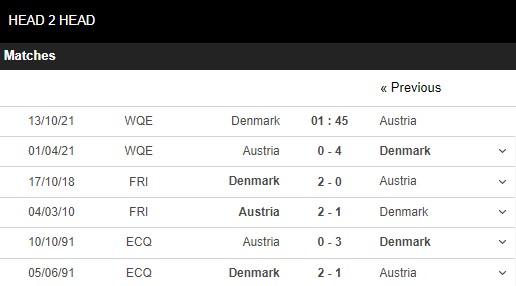Lịch sử đối đầu Đan Mạch vs Áo